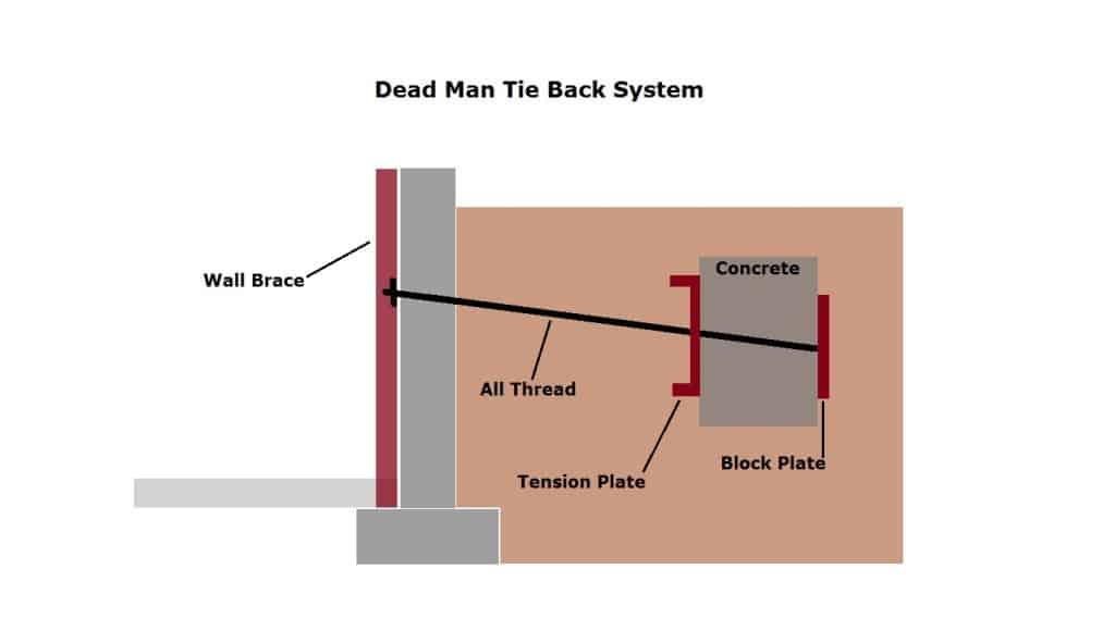 Basement Wall Stabilization