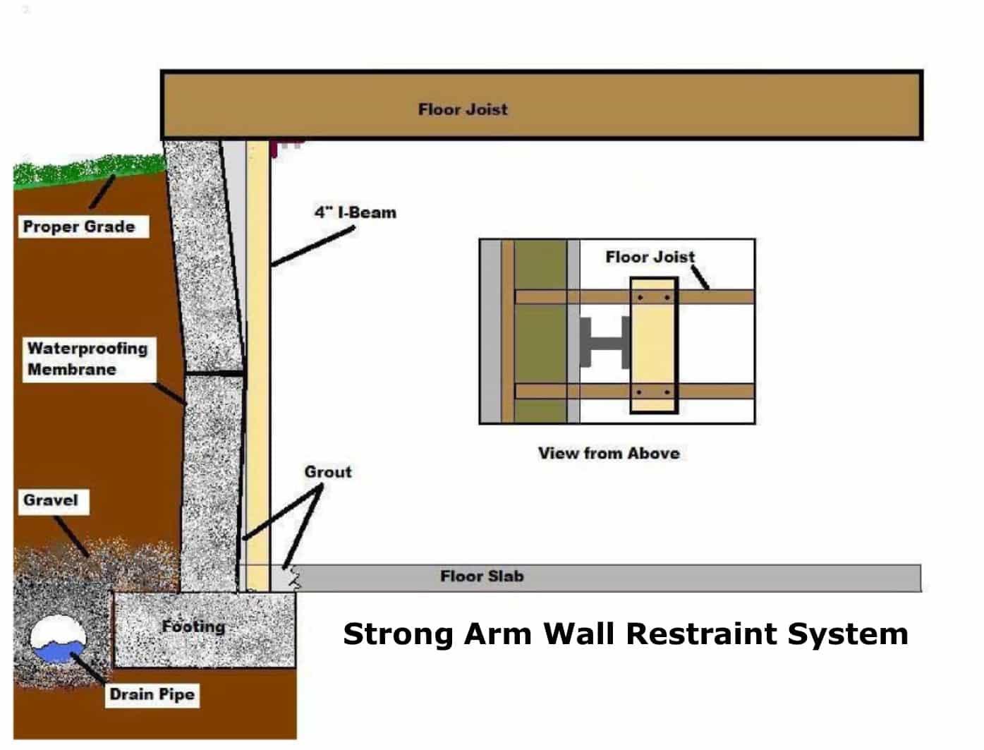 Kansas City Basement Wall Stabilization Structural Repair