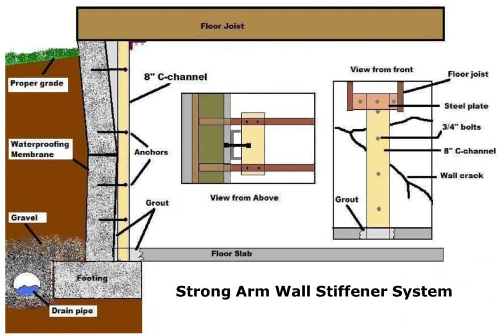 Kansas City Basement Wall Stabilization Structural Repair