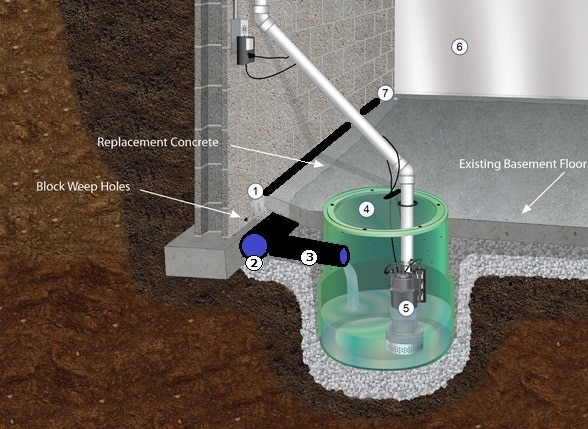 interior-waterproofing 2