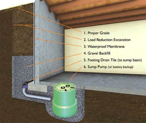 Exterior Foundation Waterproofing Membrane